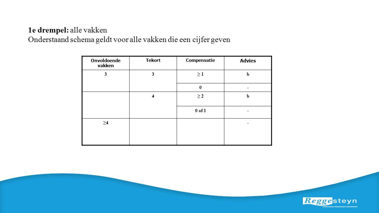 1e drempel: alle vakken Onderstaand schema geldt voor alle vakken die een cijfer geven Onvoldoende vakken TekortCompensatie Advies 33≥ 1b 0- 4≥ 2b 0 of 1- ≥4≥4-