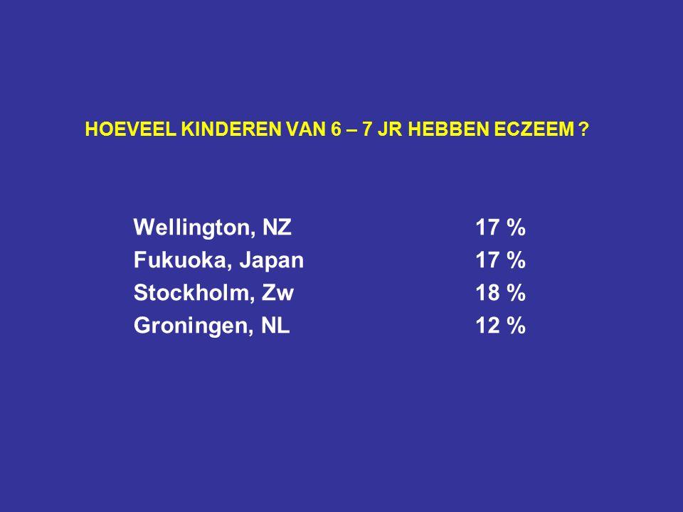HOEVEEL KINDEREN VAN 6 – 7 JR HEBBEN ECZEEM ? Wellington, NZ17 % Fukuoka, Japan17 % Stockholm, Zw18 % Groningen, NL12 %