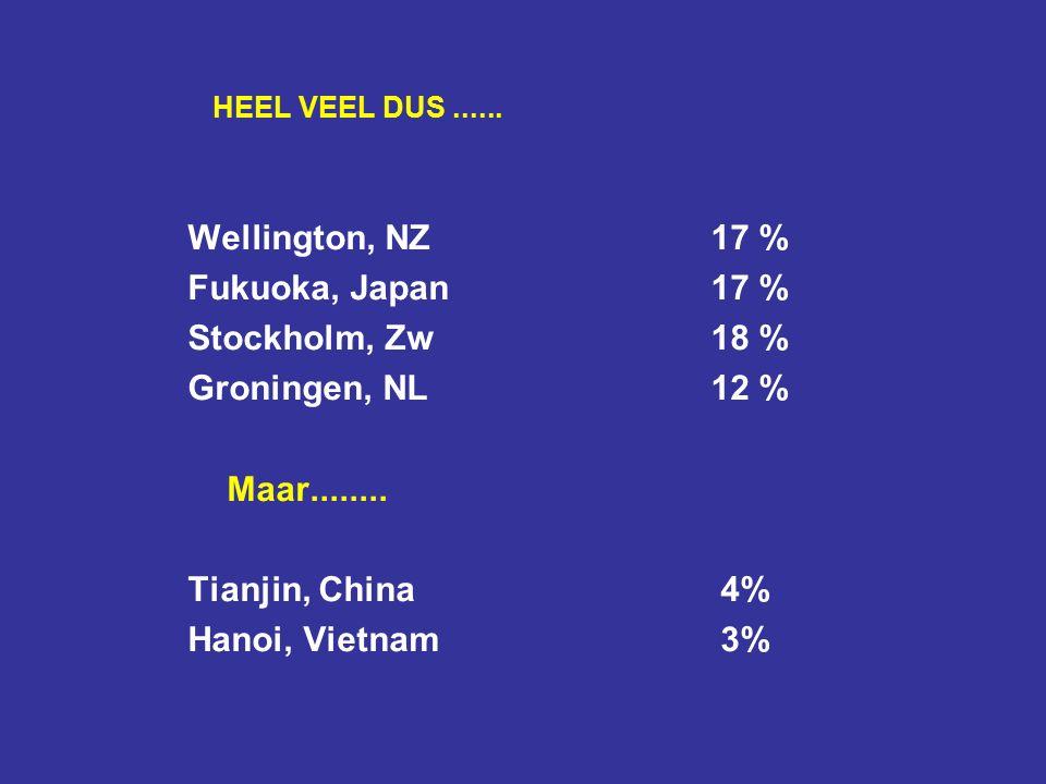 HEEL VEEL DUS...... Wellington, NZ17 % Fukuoka, Japan17 % Stockholm, Zw18 % Groningen, NL12 % Maar........ Tianjin, China 4% Hanoi, Vietnam 3%