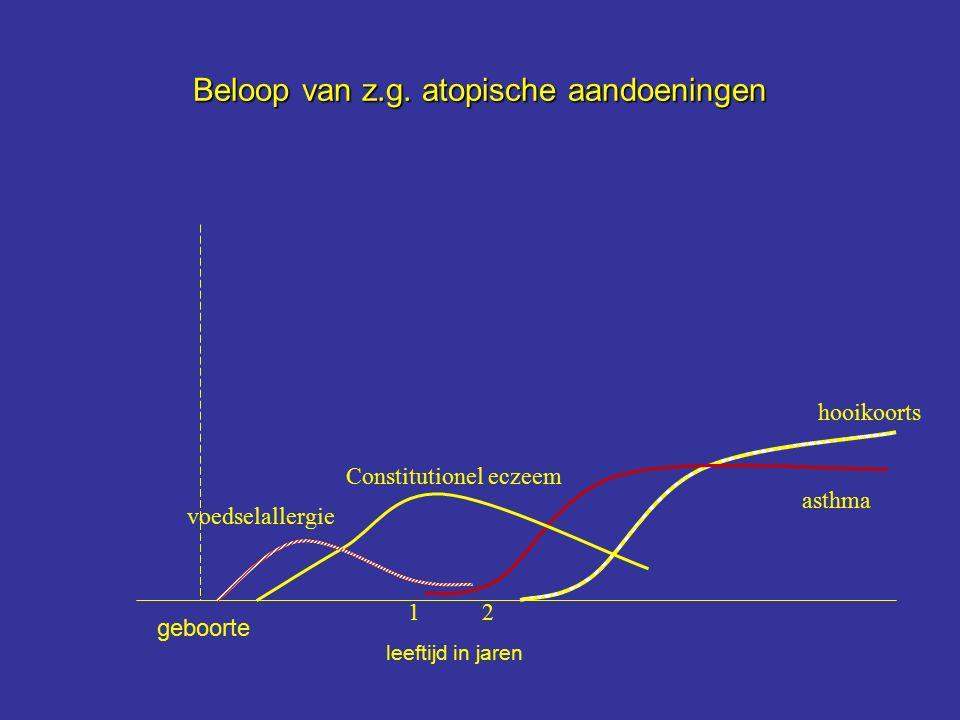 Beloop van z.g. atopische aandoeningen leeftijd in jaren geboorte voedselallergie Constitutionel eczeem hooikoorts asthma 12