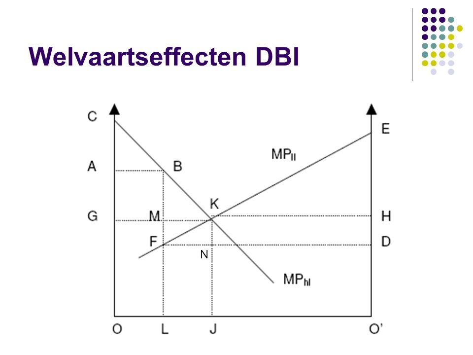 Eenheidsmarkt : vrij verkeer van productiefactoren Marg. prod. Land HLand P LL 00
