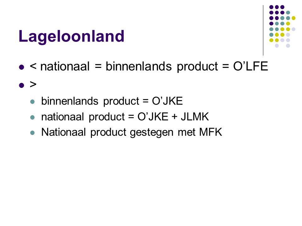 Welvaartseffecten Hogeloonland: < nationaal = binnenlands product = OCBL > binnenlands product = OCKJ nationaal product = OCKJ – MKJL Nationaal produc