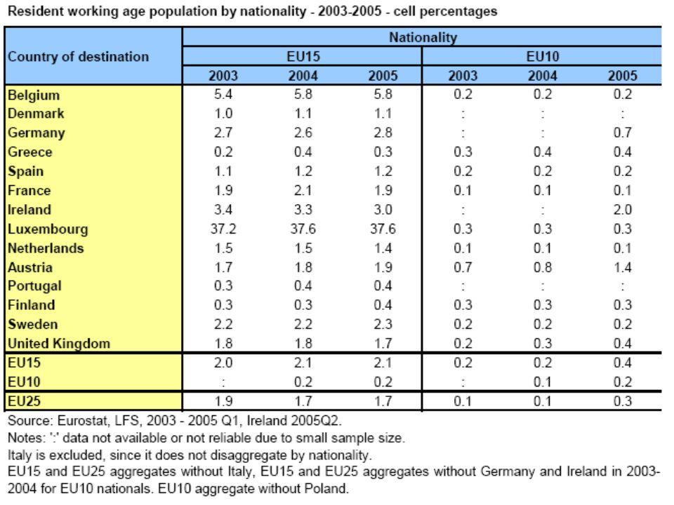 Situatie na 2 jaar Mobiliteit is beperkt en niet groot genoeg om Europese arbeidsmarkt in het algemeen te raken. Geen direct verband tussen de omvang