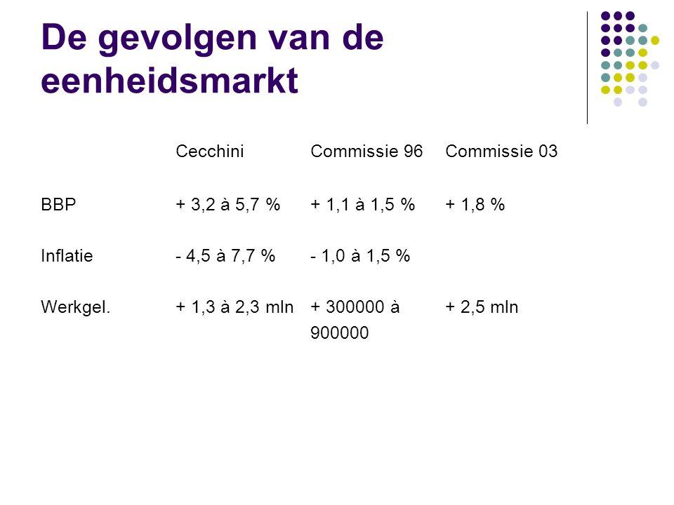 Voordelen micro-economisch % BBP Stap 1: voordelen verwijderen handelsbarrières0,2-0,3 Stap 2: voordeel verwijderen technische barrières2,0-2,4 Subtot