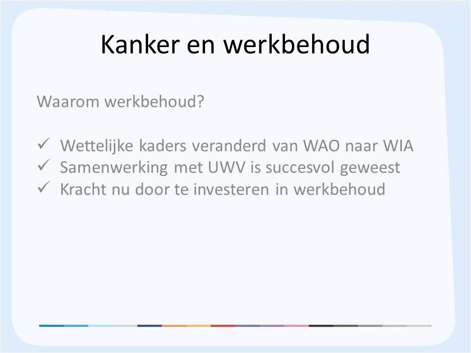 Kanker en werkbehoud Waarom werkbehoud? Wettelijke kaders veranderd van WAO naar WIA Samenwerking met UWV is succesvol geweest Kracht nu door te inves