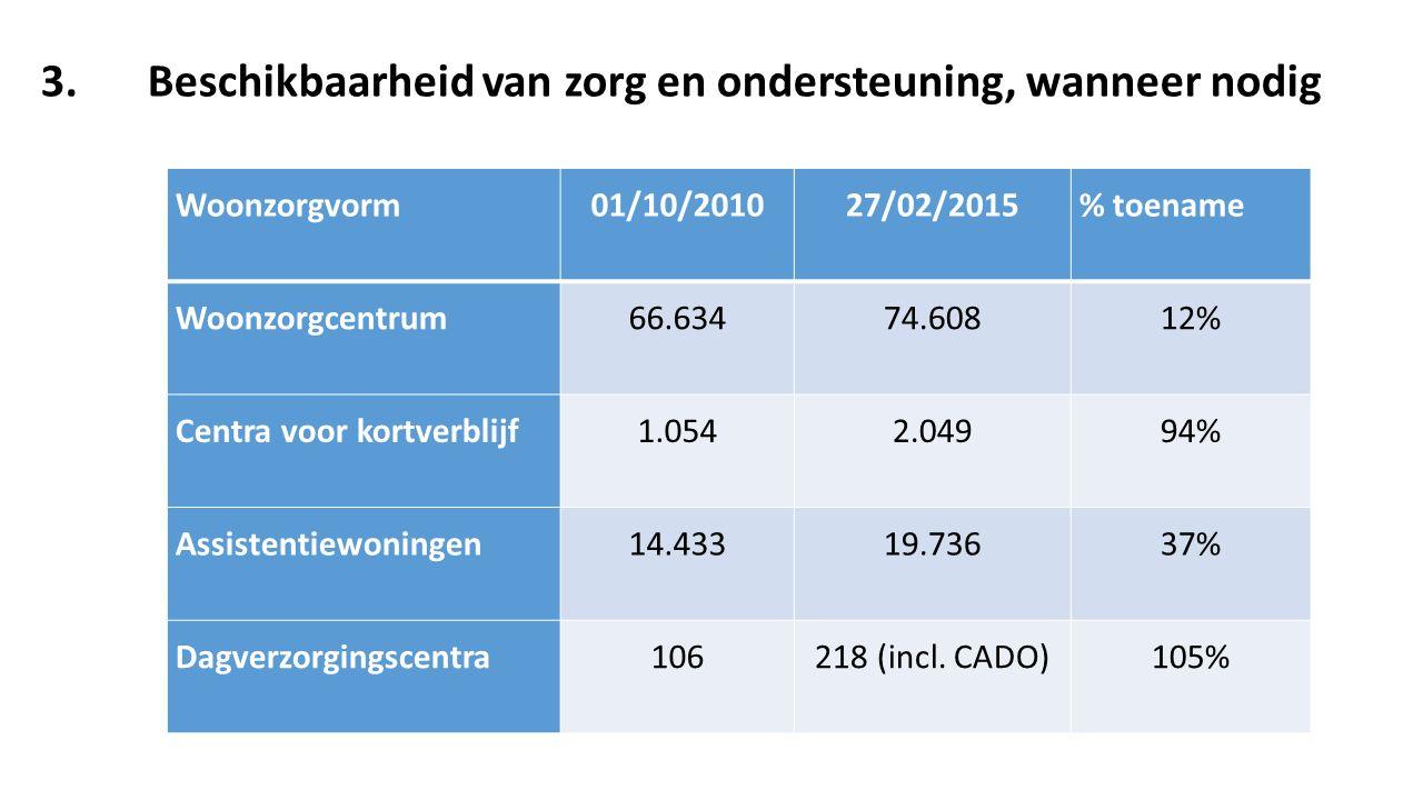 Woonzorgvorm01/10/201027/02/2015% toename Woonzorgcentrum66.63474.60812% Centra voor kortverblijf1.0542.04994% Assistentiewoningen14.43319.73637% Dagv