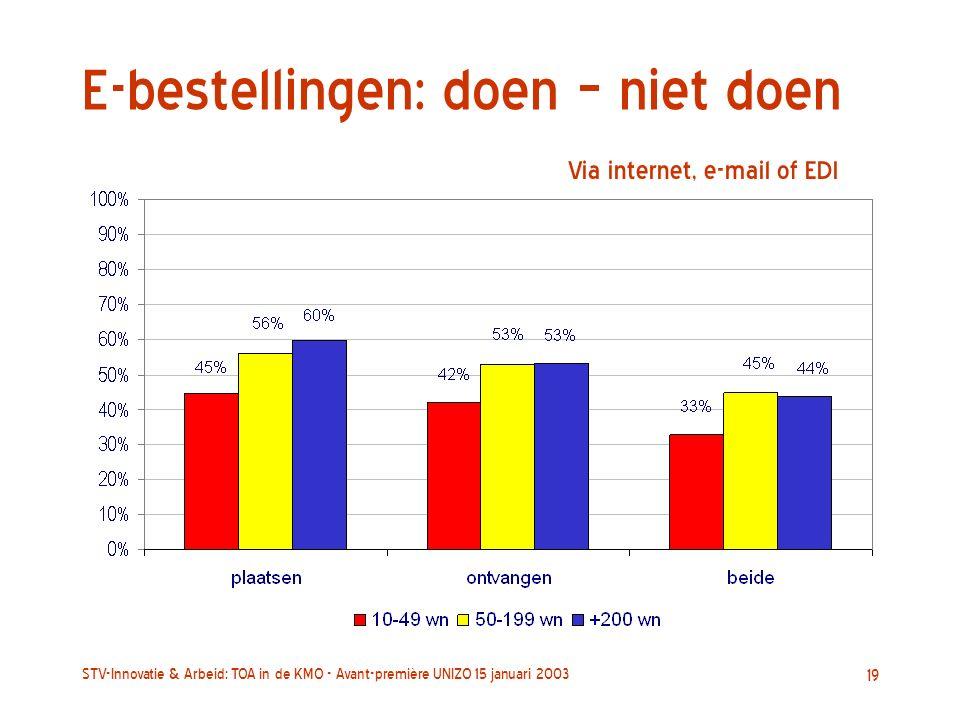STV-Innovatie & Arbeid: TOA in de KMO - Avant-première UNIZO 15 januari 2003 19 E-bestellingen: doen – niet doen Via internet, e-mail of EDI
