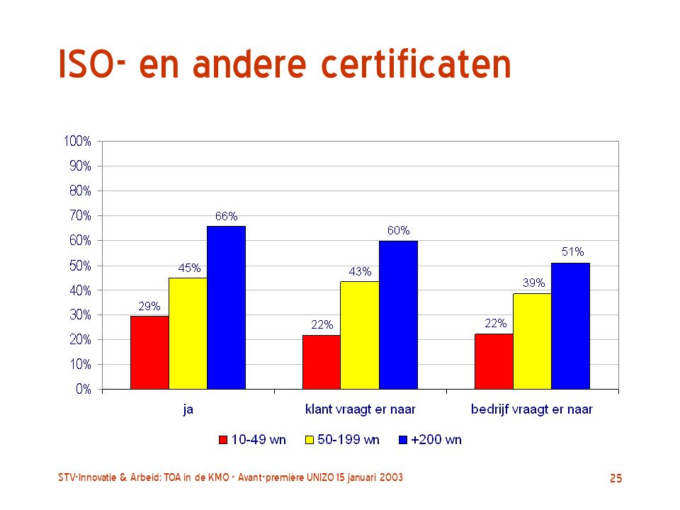 STV-Innovatie & Arbeid: TOA in de KMO - Avant-première UNIZO 15 januari 2003 25 ISO- en andere certificaten