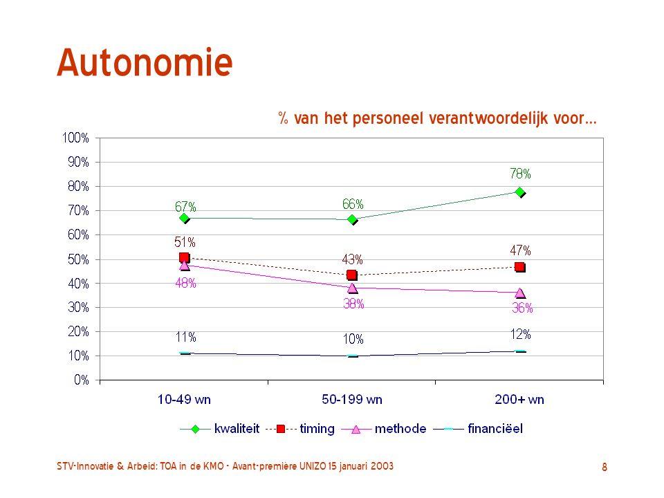 STV-Innovatie & Arbeid: TOA in de KMO - Avant-première UNIZO 15 januari 2003 8 Autonomie % van het personeel verantwoordelijk voor…