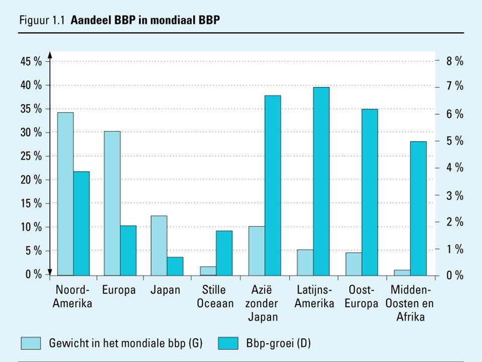 5 1.1 Wereldeconomie BBP per capita: BBP per hoofd van de bevolking (GDP: Gross Domestic Product) BBP per capita is graadmeter voor de welvaart van een land.