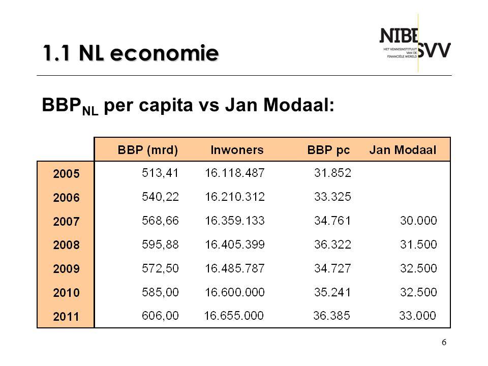17 1.2 Handelsquote NL Voorbeeld Nederland 2009: Exportwaarde: 309,554 mrd Importwaarde: 275,791 mrd BBP : 572,5 Handelsquote = Exportquote + Importquote = (309,554 / 572,5) + (275,791 / 572,5) = 54,07 + 48,18 = 102,25