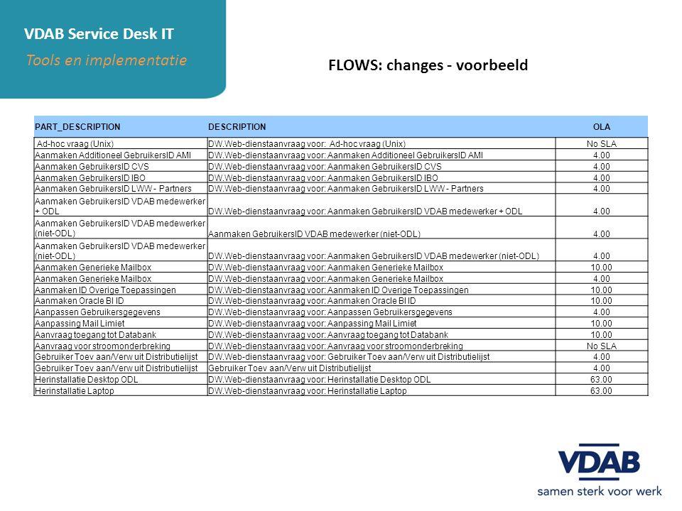 VDAB Service Desk IT Tools en implementatie FLOWS: changes - voorbeeld PART_DESCRIPTIONDESCRIPTIONOLA Ad-hoc vraag (Unix)DW.Web-dienstaanvraag voor: A