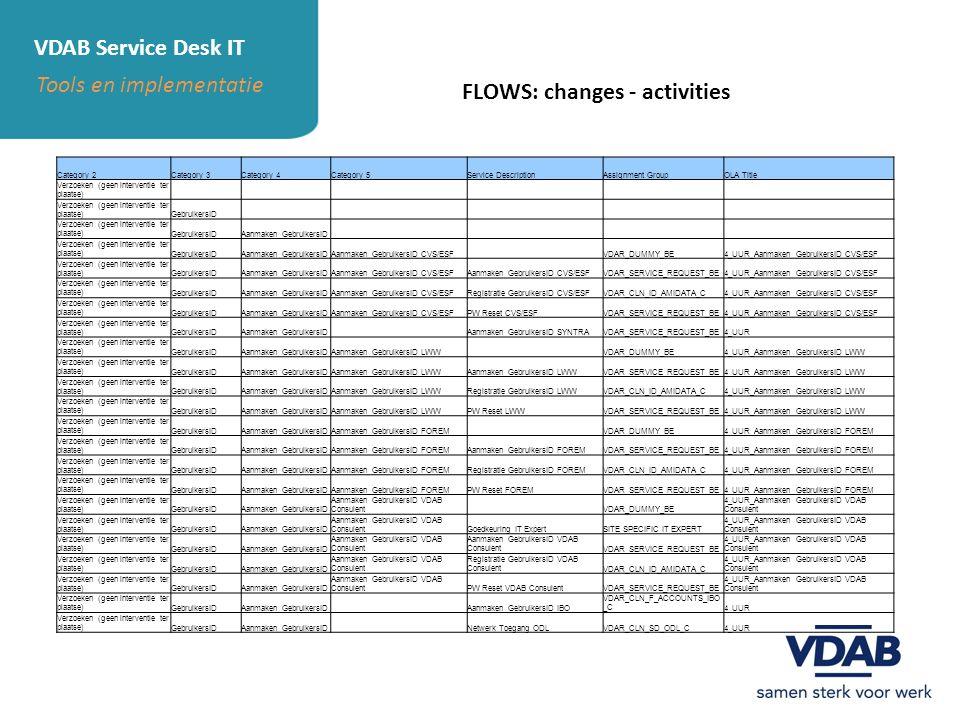 VDAB Service Desk IT Tools en implementatie FLOWS: changes - activities Category 2Category 3Category 4Category 5Service DescriptionAssignment GroupOLA