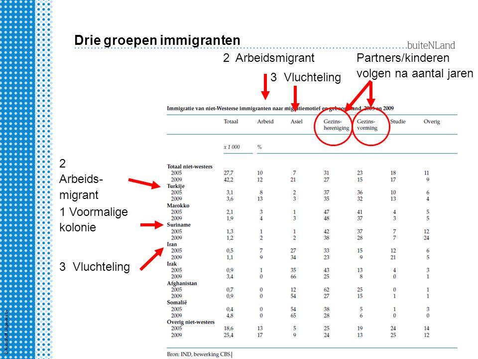 Drie groepen immigranten 1 Voormalige kolonie 2 Arbeidsmigrant 3 Vluchteling Partners/kinderen volgen na aantal jaren 2 Arbeids- migrant 3 Vluchteling