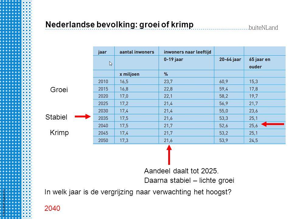 Nederlandse bevolking: groei of krimp Groei Stabiel Krimp Aandeel daalt tot 2025.