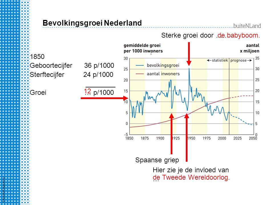 Bevolkingsgroei Nederland 1850 Geboortecijfer 36 p/1000 Sterftecijfer 24 p/1000 ________ Groei … p/1000 Spaanse griep Sterke groei door …..
