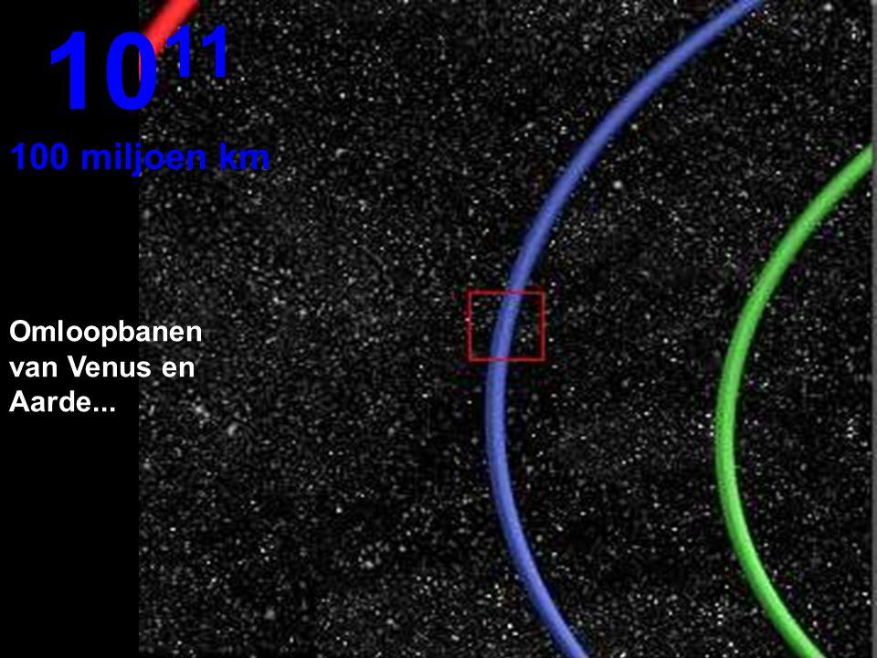 Een deel van de omloopbaan van de Aarde in blauw10 10 Miljoen km