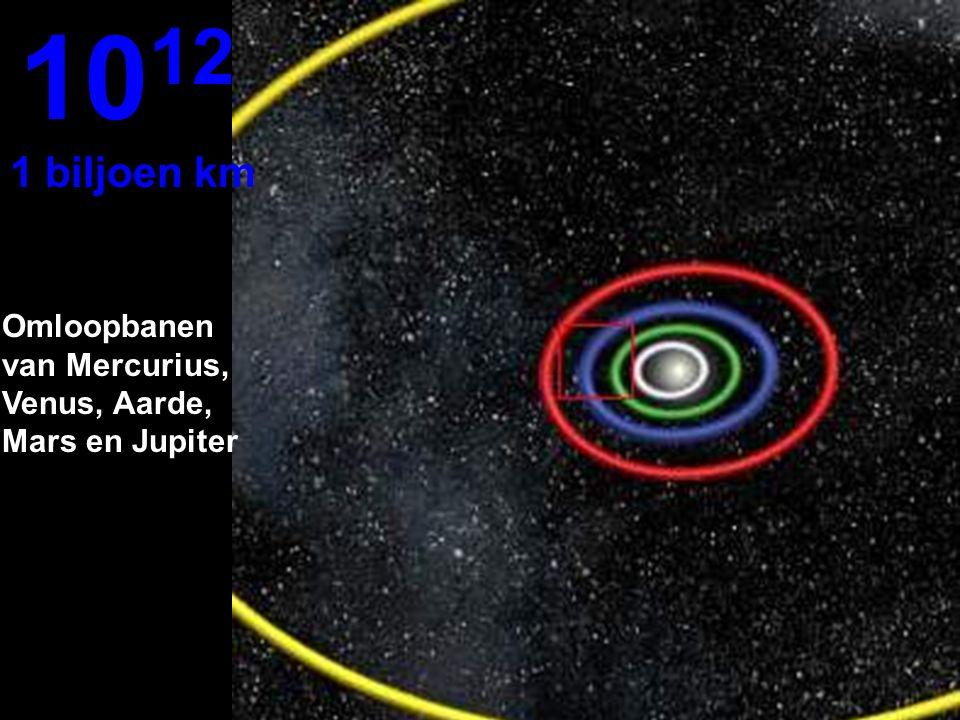 10 11 100 miljoen km Omloopbanen van Venus en Aarde...