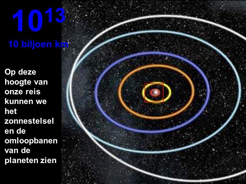 Omloopbanen van Mercurius, Venus, Aarde, Mars en Jupiter 10 12 1 biljoen km
