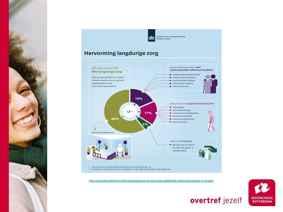 http://www.rijksoverheid.nl/onderwerpen/algemene-wet-bijzondere-ziektekosten-awbz/veranderingen-in-de-awbz