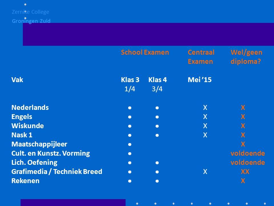School Examen CentraalWel/geen Examendiploma.