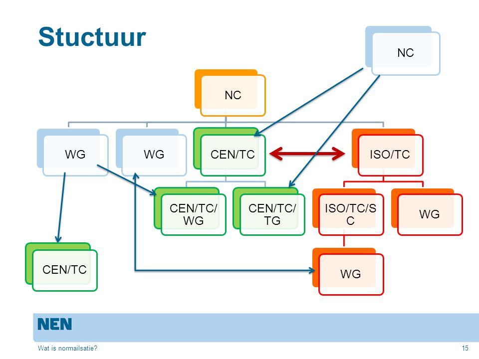 Stuctuur NCWG CEN/TC CEN/TC/ WG CEN/TC/ TG ISO/TC ISO/TC/S C WG Wat is normailsatie?15 NC CEN/TC