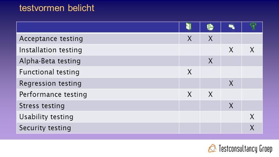 Acceptance testingXX Installation testingXX Alpha-Beta testingX Functional testingX Regression testingX Performance testingXX Stress testingX Usability testingX Security testingX testvormen belicht @rudiniemeijer #noordertest