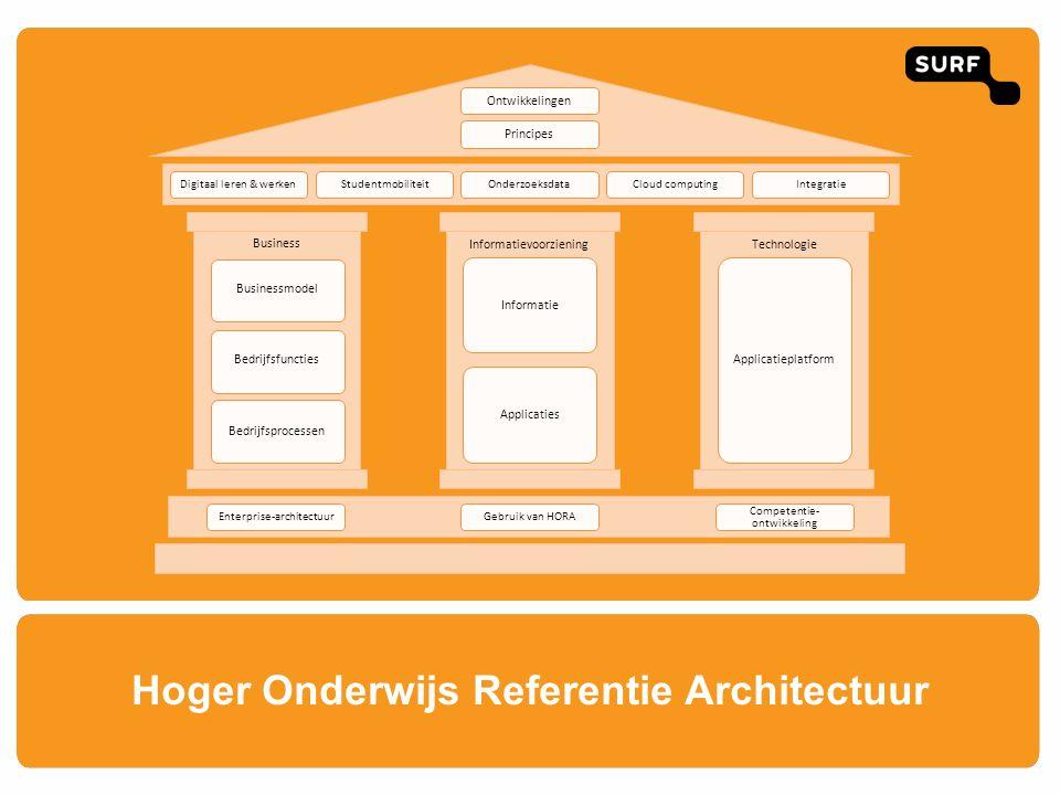 Hoger Onderwijs Referentie Architectuur Ontwikkelingen Principes Digitaal leren & werkenStudentmobiliteitOnderzoeksdataCloud computingIntegratie Busin