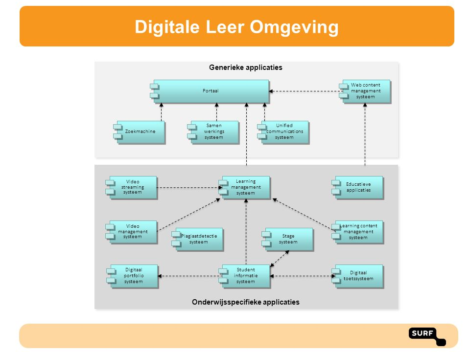 Onderwijsspecifieke applicaties Generieke applicaties Digitaal portfolio systeem Learning content management systeem Educatieve applicaties Learning m