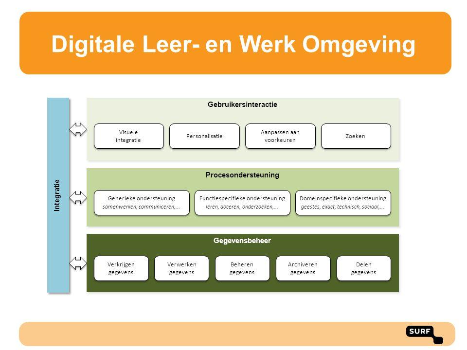 Digitale Leer- en Werk Omgeving Procesondersteuning Gegevensbeheer Gebruikersinteractie Integratie Verkrijgen gegevens Beheren gegevens Archiveren geg