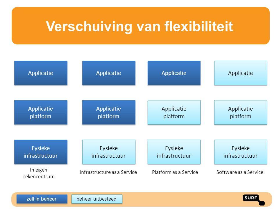 Verschuiving van flexibiliteit Fysieke infrastructuur Applicatie platform Applicatie Fysieke infrastructuur Applicatie platform Applicatie Fysieke inf