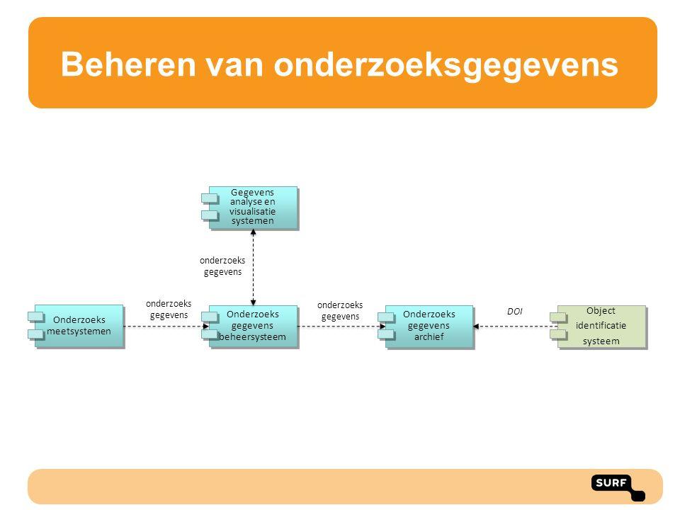 Gegevens analyse en visualisatie systemen Onderzoeks gegevens beheersysteem Onderzoeks meetsystemen onderzoeks gegevens Onderzoeks gegevens archief Ob