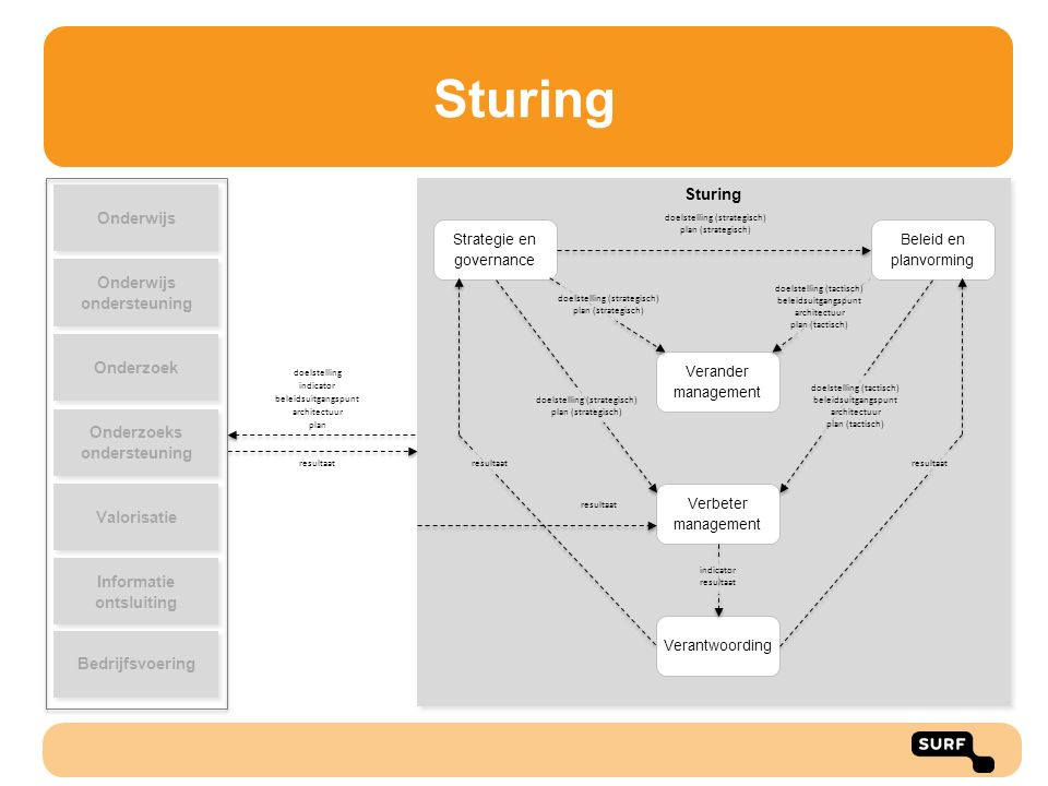 Sturing Strategie en governance Beleid en planvorming Verander management Verbeter management Verantwoording doelstelling (strategisch) plan (strategi
