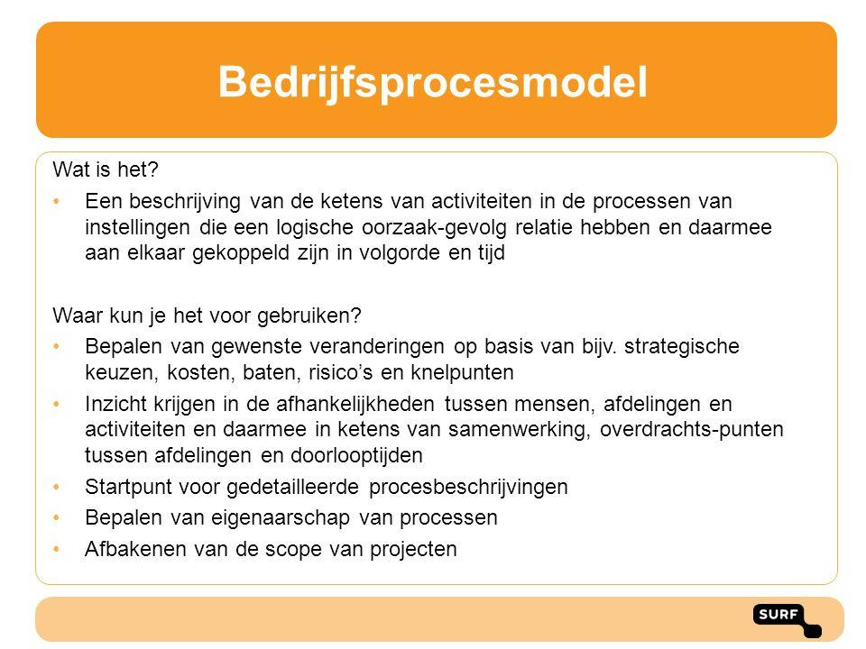 Bedrijfsprocesmodel Wat is het? Een beschrijving van de ketens van activiteiten in de processen van instellingen die een logische oorzaak-gevolg relat