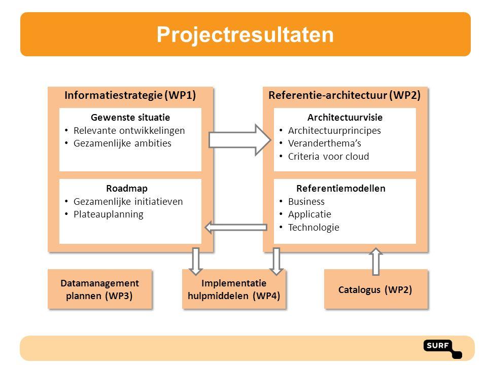 Informatiestrategie (WP1) Catalogus (WP2) Gewenste situatie Relevante ontwikkelingen Gezamenlijke ambities Roadmap Gezamenlijke initiatieven Plateaupl