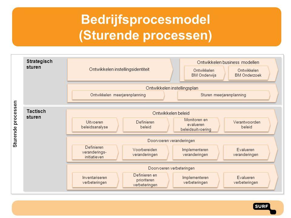 Bedrijfsprocesmodel (Sturende processen) Strategisch sturen Strategisch sturen Tactisch sturen Tactisch sturen Sturende processen Ontwikkelen beleid D