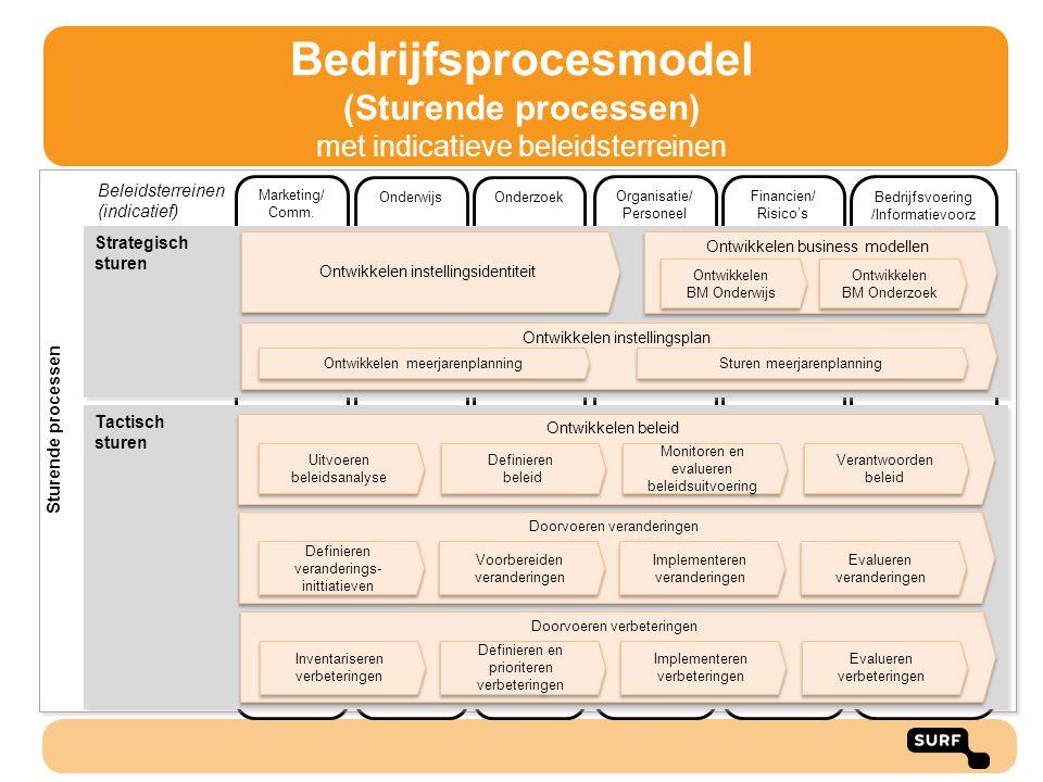 Bedrijfsprocesmodel (Sturende processen) met indicatieve beleidsterreinen Sturende processen Marketing/ Comm. Onderwijs Onderzoek Organisatie/ Persone