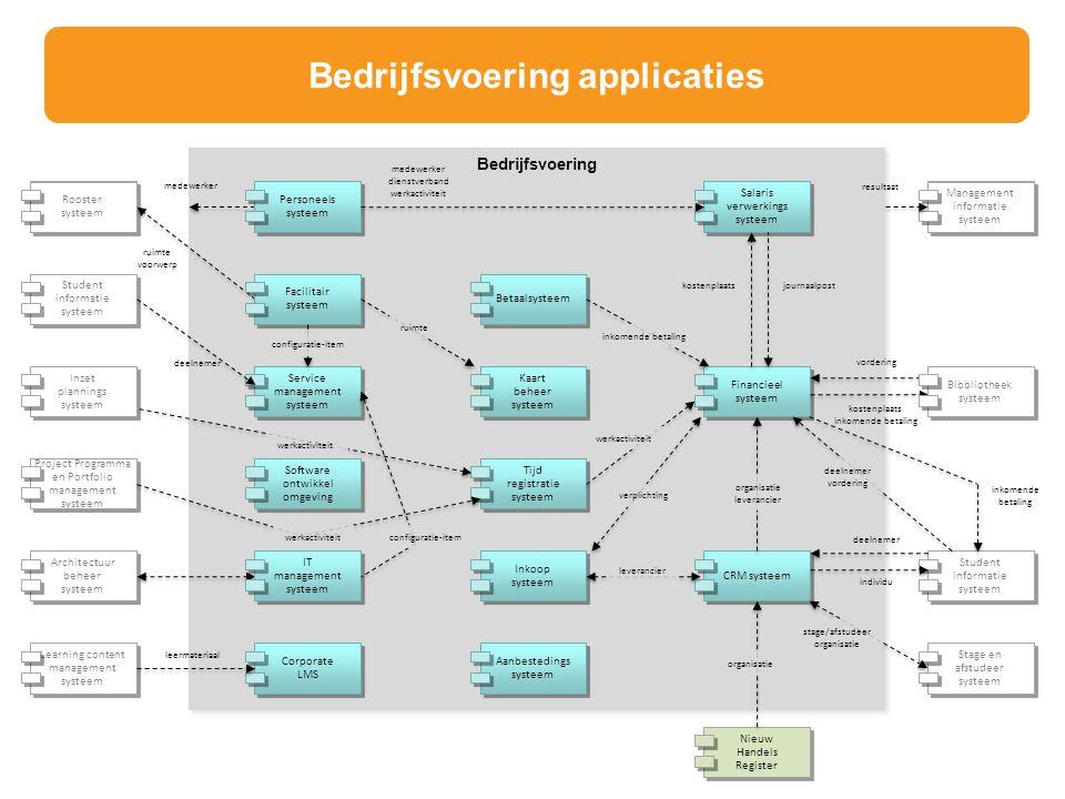 Bedrijfsvoering Inkoop systeem Tijd registratie systeem CRM systeem Student informatie systeem Rooster systeem Stage en afstudeer systeem werkactivite