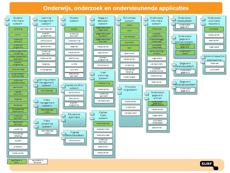 applicatie is afnemer applicatie is bron Digitaal toets systeem toetsmateriaal onderwijs eenheid toetsactiviteit toetsresultaat deelnemer Digitaal por