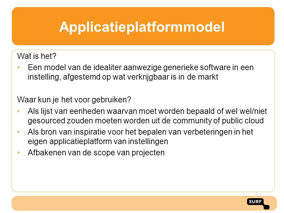 Applicatieplatformmodel Wat is het? Een model van de idealiter aanwezige generieke software in een instelling, afgestemd op wat verkrijgbaar is in de