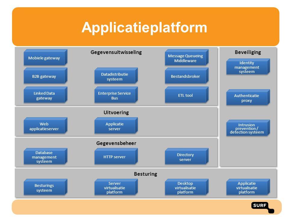 Applicatieplatform Uitvoering Beveiliging Gegevensuitwisseling Gegevensbeheer Besturing B2B gateway Enterprise Service Bus HTTP server Web applicaties