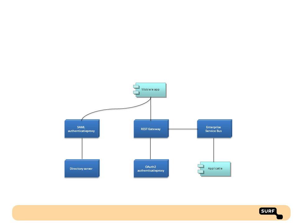 REST Gateway OAuth2 authenticatieproxy OAuth2 authenticatieproxy Mobiele app SAML authenticatieproxy SAML authenticatieproxy Directory server Enterpri