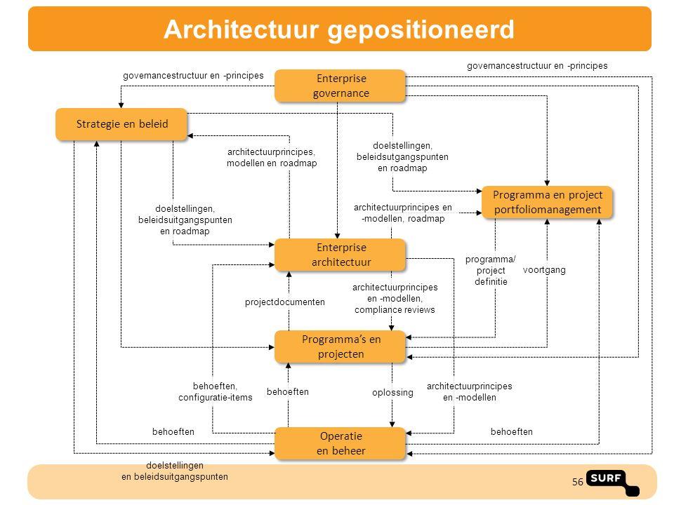 56 governancestructuur en -principes Enterprise governance doelstellingen en beleidsuitgangspunten oplossing doelstellingen, beleidsuitgangspunten en