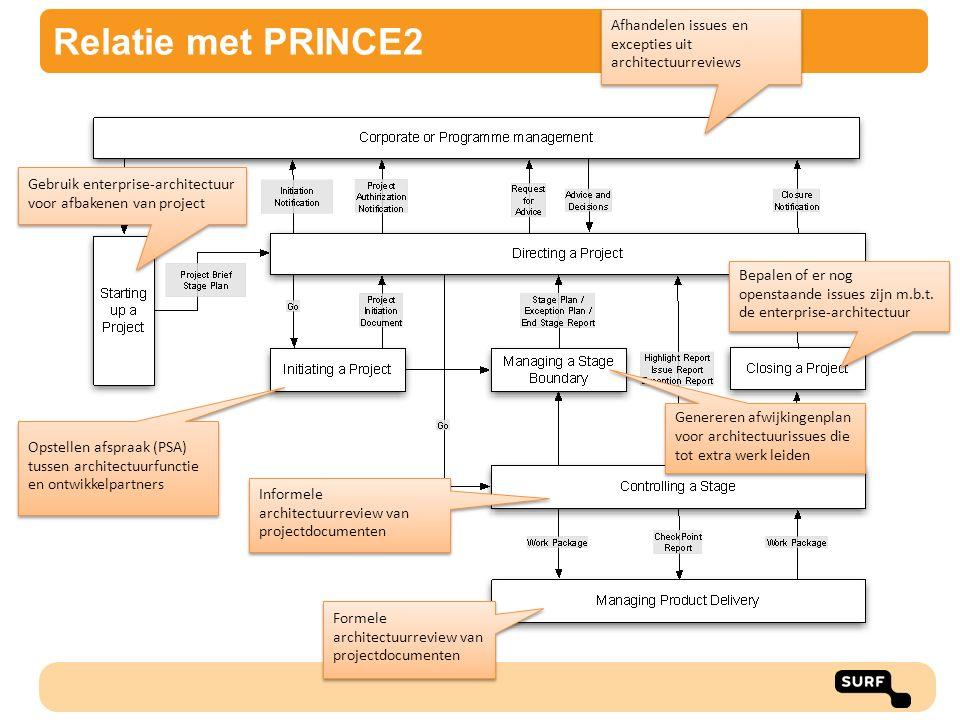 Relatie met PRINCE2 Opstellen afspraak (PSA) tussen architectuurfunctie en ontwikkelpartners Gebruik enterprise-architectuur voor afbakenen van projec