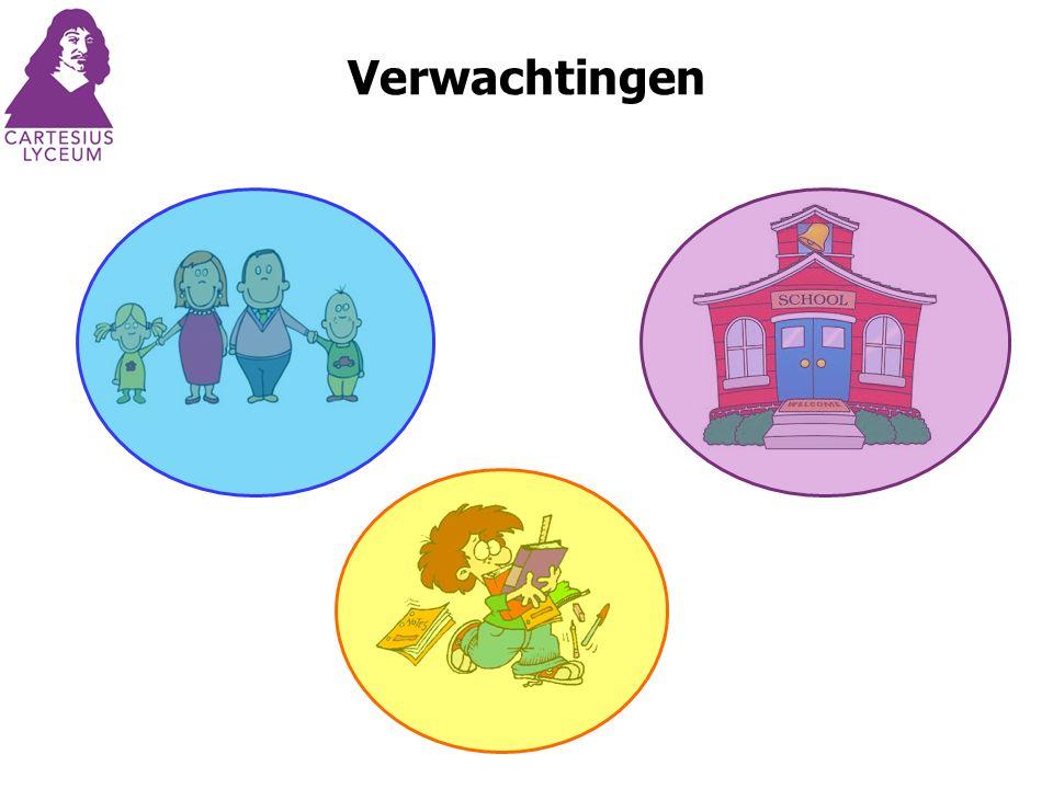 Praktisch Mentoruur Individuele begeleiding Voorbereiding stage Hulp bij plannen Begeleiding bij studiekeuze SLU ……..