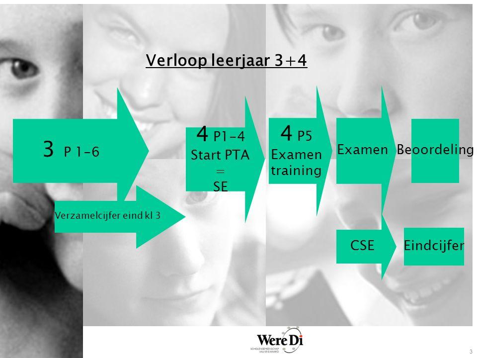 3 Verloop leerjaar 3+4 3 P 1-6 4 P1-4 Start PTA = SE Verzamelcijfer eind kl 3 4 P5 Examen training CSE Eindcijfer Beoordeling Examen