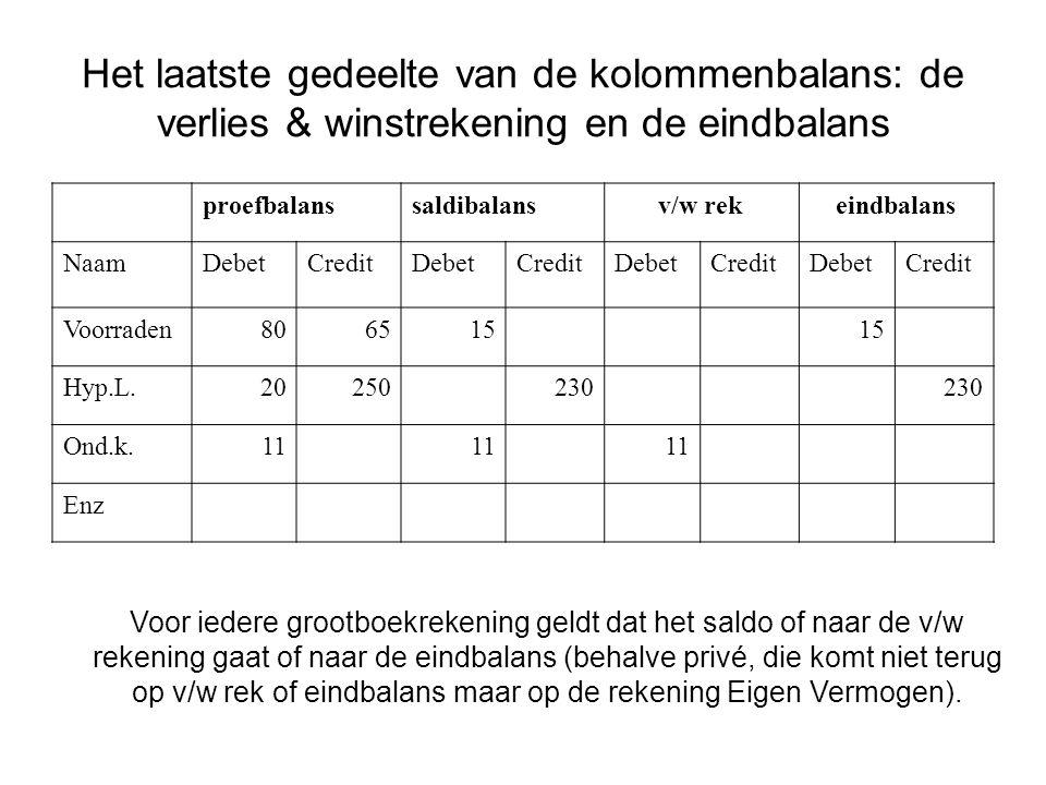 Het laatste gedeelte van de kolommenbalans: de verlies & winstrekening en de eindbalans proefbalanssaldibalansv/w rekeindbalans NaamDebetCreditDebetCr