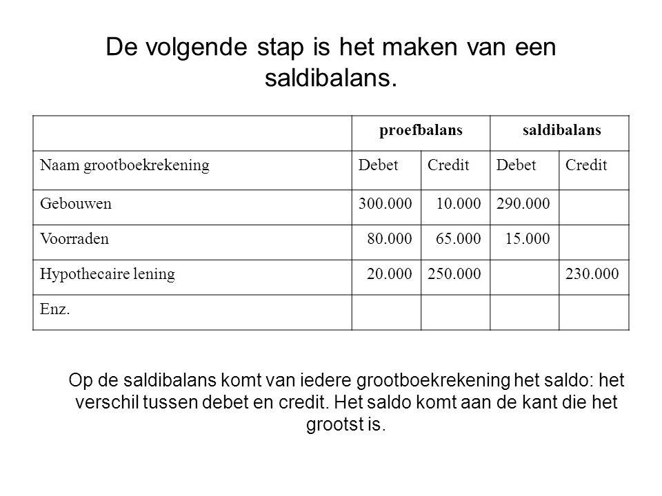 De volgende stap is het maken van een saldibalans. proefbalans saldibalans Naam grootboekrekeningDebetCreditDebetCredit Gebouwen300.000 10.000290.000