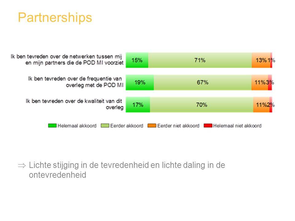  Lichte stijging in de tevredenheid en lichte daling in de ontevredenheid Partnerships