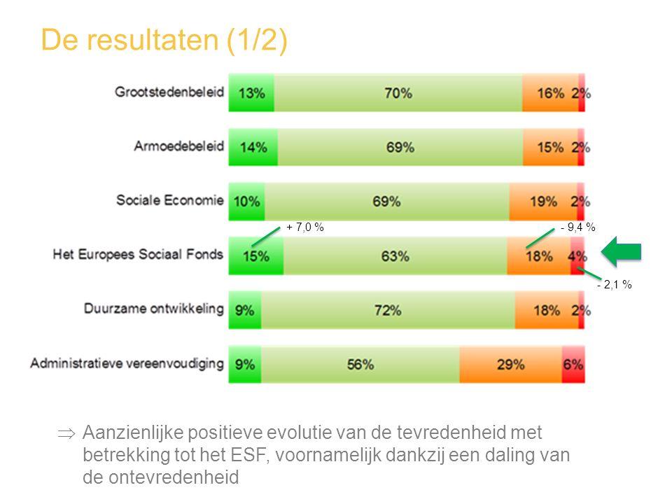 De resultaten (1/2)  Aanzienlijke positieve evolutie van de tevredenheid met betrekking tot het ESF, voornamelijk dankzij een daling van de ontevrede